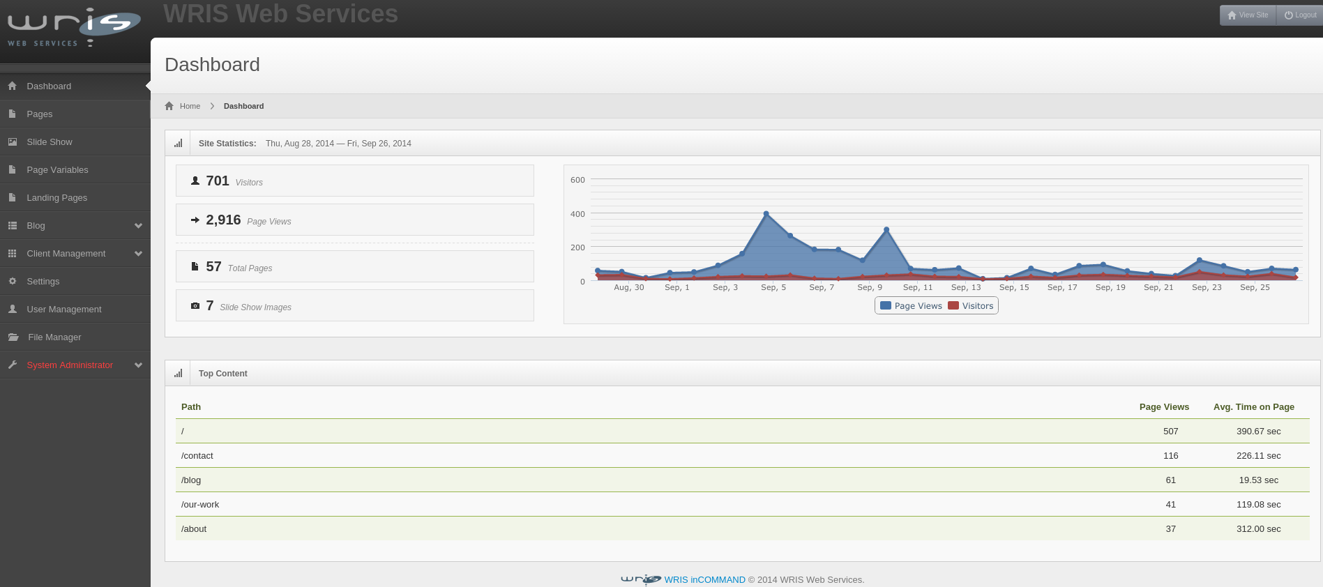 Content Manager Dashboard